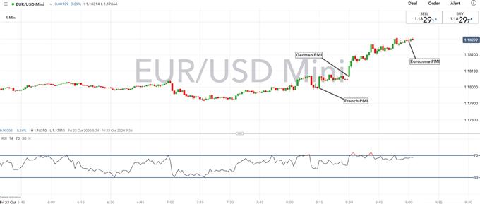 EUR / USD Görünümü: Güçlü İmalat Sektörü Euro'yu Yükseltir