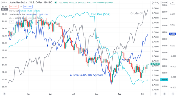 Australian Dollar Outlook: Energy Burst Boosts Markets. Can it Drive AUD/USD Up?