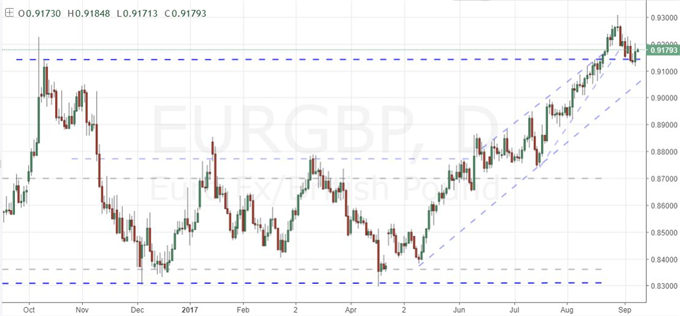 With ECB-Led Momentum Cooling, EUR/GBP a Target for Bears