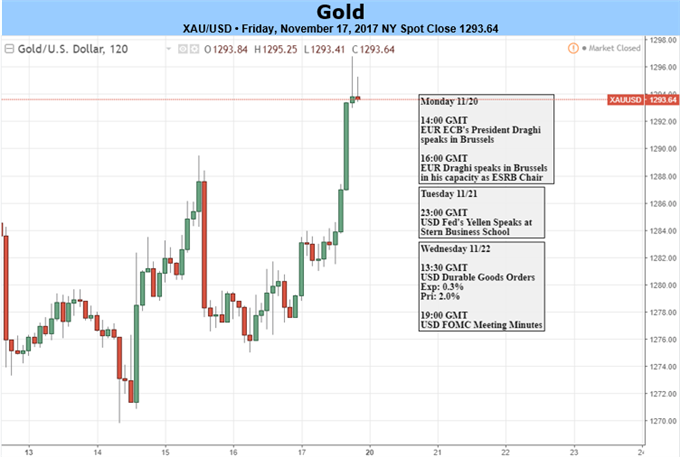 Gold: The Battle Between the Bulls and the Bears Continues