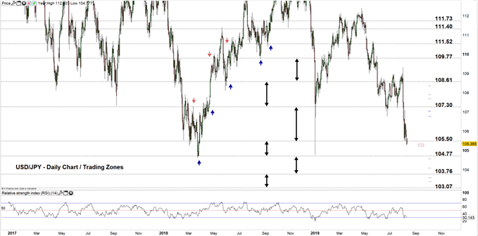 USDJPY daily chart 12-08-19 Zoomed out