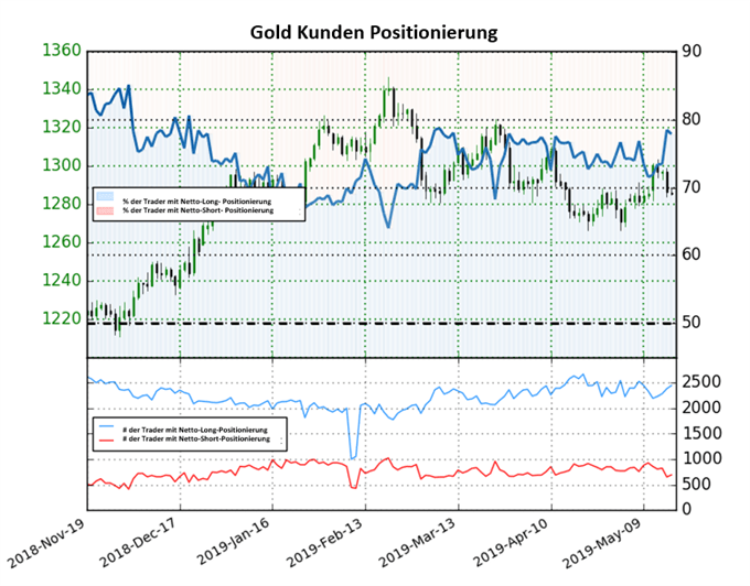 Goldpreis Trader Sentiment