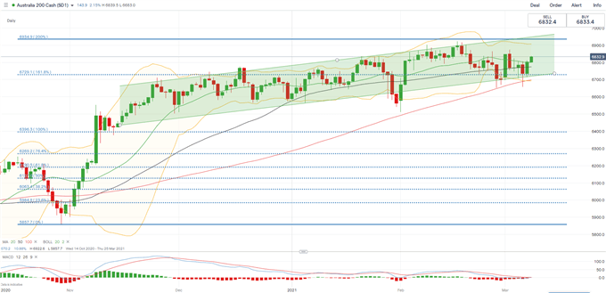 S&P 500, Hang Seng, ASX 200 Outlook: Strong NFP and Stimulus to Lead the Way Higher