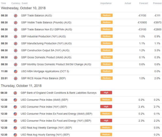 GBP/USD Economic Calendar