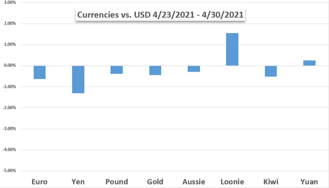 Currencies vs gold