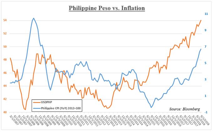 USD/PHP Versus Philippine CPI
