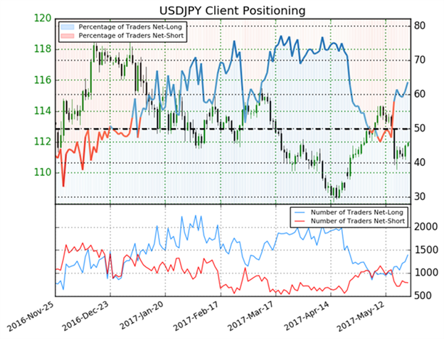 USD/JPY Little Changed to Close Trading Week