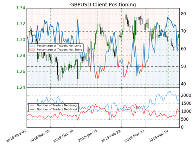 Latest GBPUSD positioning data.