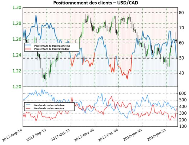 USD/CAD: La forte hausse des positions vendeuses donne désormais une perspective haussière