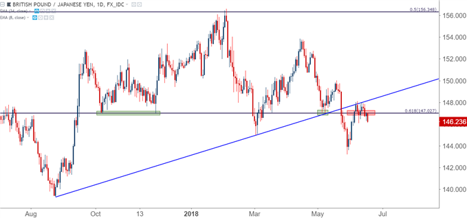 gbpjpy gbp/jpy daily chart