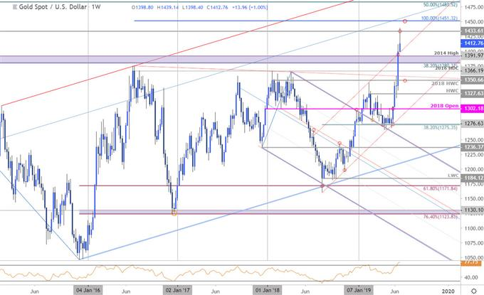 DailyFX Blog | Gold Price Weekly Outlook: XAU/USD Rally