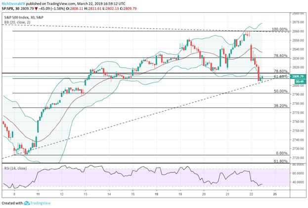 US S&P500 Index Price Chart Stock Market Technical Analysis