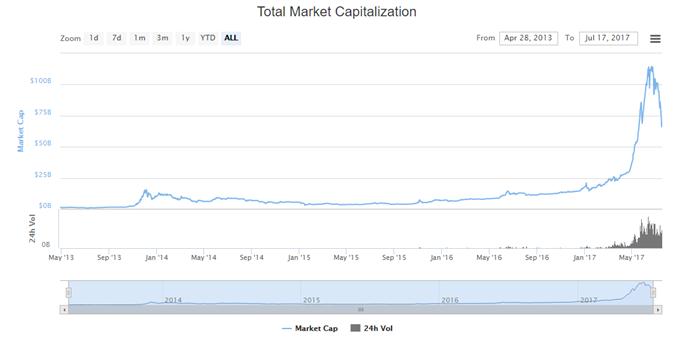 Bitcoin: auf der Suche nach Alternativen