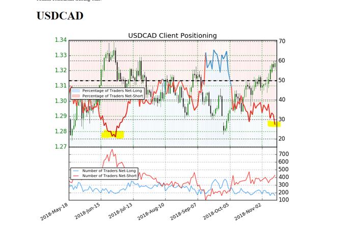IGCS USDCAD مؤشر ميول التداول دولار كندي