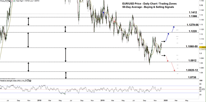 EURUSD price daily chart 09-12-19 zoomed out