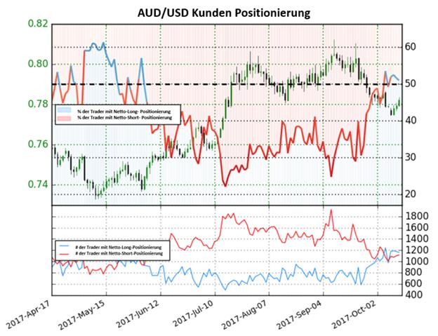 Das Sentiment für den australischen Dollar deutet auf weitere Verluste hin