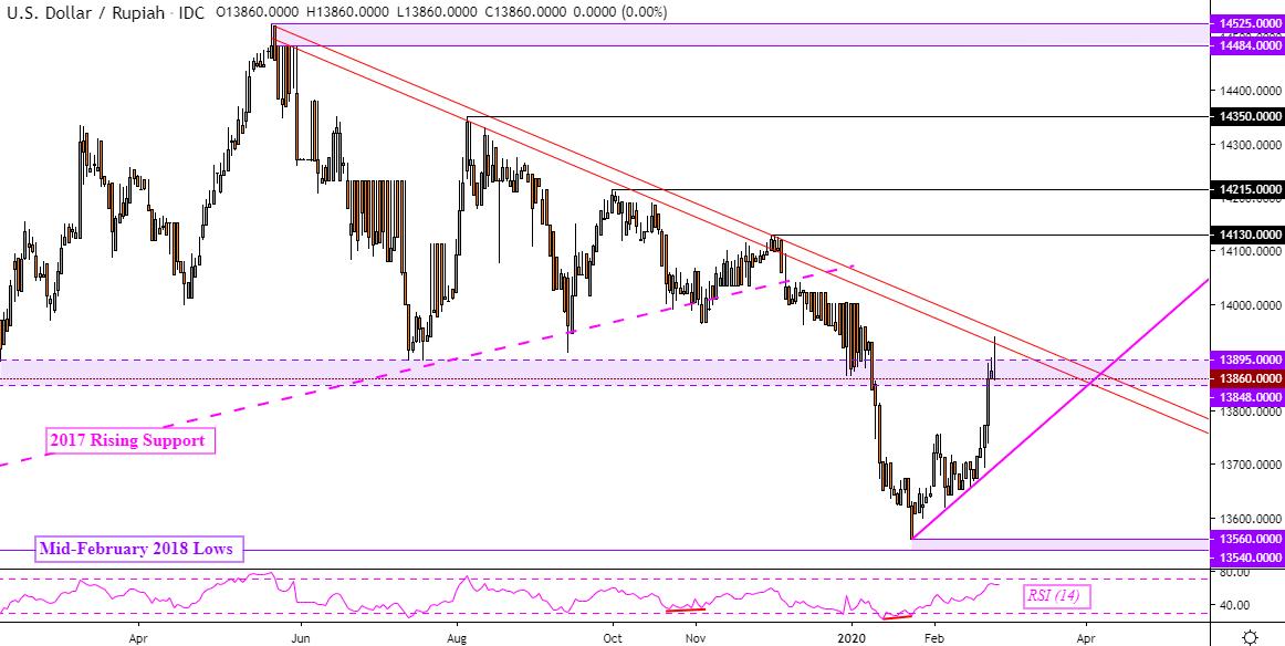 US Dollar Outlook: USD/SGD, USD/IDR Uptrends Face Reversal ...