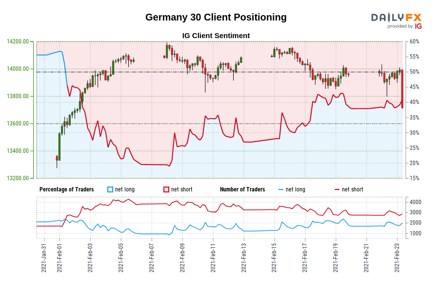 Photo of Our data shows that traders are now net long in Germany 30 for the first time since February 1, 2021, when Germany 30 traded near 13,680.40.