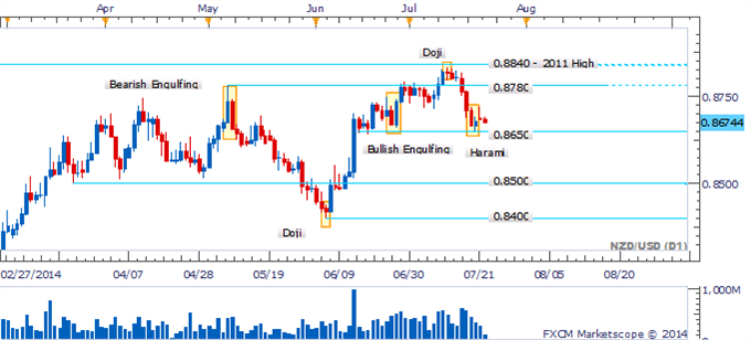 El NZD/USD espera una ruptura del nivel 0.8650 en ausencia de reversión de velas.