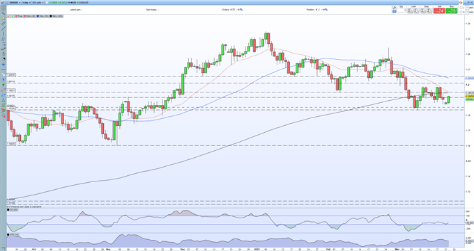 Euro Price Outlook - EUR/USD Remains Weak as Covid Spread Continues to Hit Europe