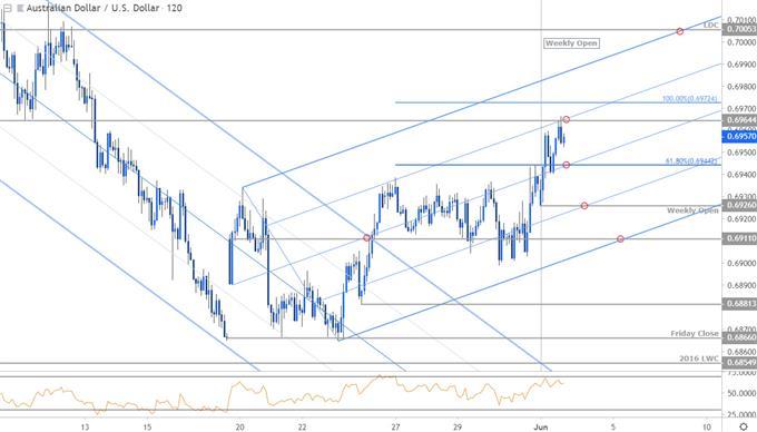 Aussie Price Outlook: Australian Dollar Breakout Vulnerable into RBA