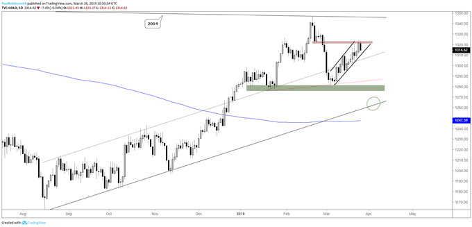 Gold daily chart, moe higher looks corrective