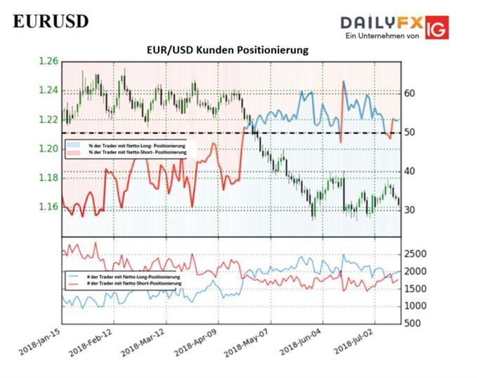 Sentiment und jüngste Veränderungen deuten auf eine gemischte Trading-Tendenz