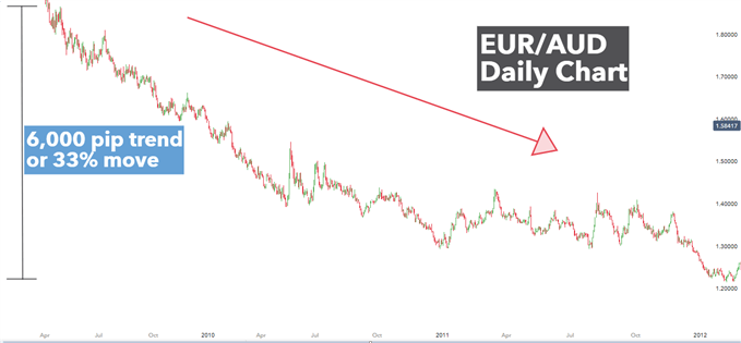 EUR/AUD daily chart showing strong downtrend