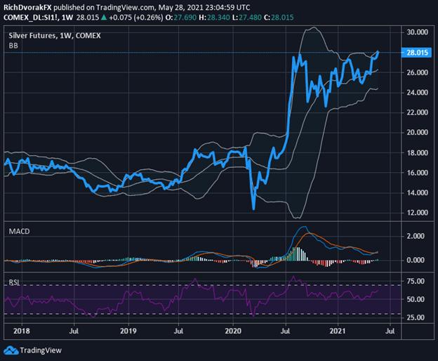 Previsioni del grafico del prezzo dell'argento