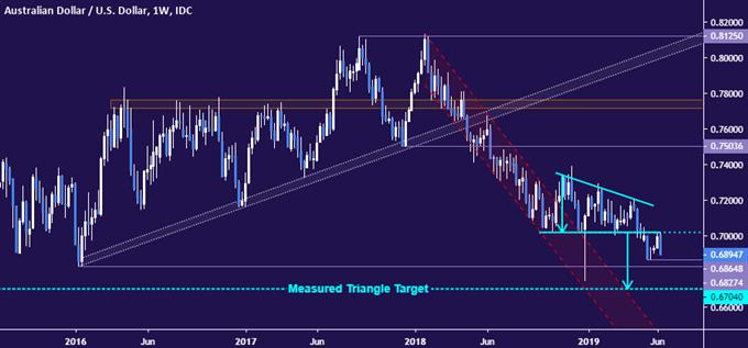 AUDUSD Chart Analysis: Aussie Dollar Resumes Downtrend, Eyes 0.67