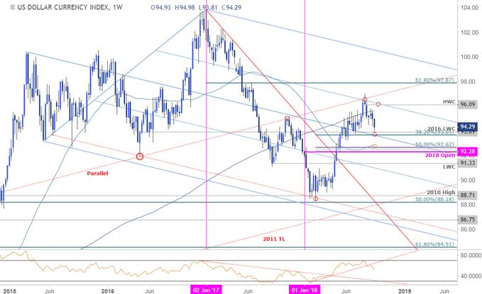 US Dollar Index (DXY) Price Chart - Weekly Timeframe