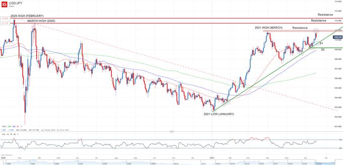 Japanese yen technical analysis