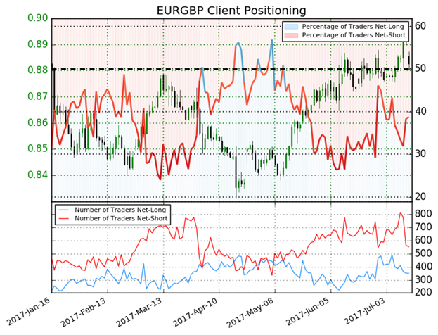 Bullish EUR/GBP on Increasing GBP Risks & Options Pricing