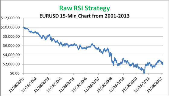 Results of using a RSI strategy on a 15 minute time frame
