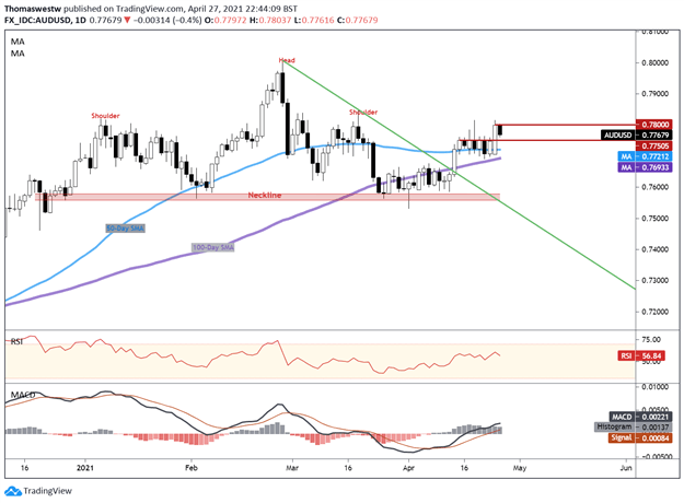 AUD/USD May Rise Ahead, Japanese and South Korean Vaccination Efforts in Focus