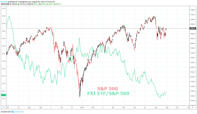FXI ETF and S&P 500 price chart