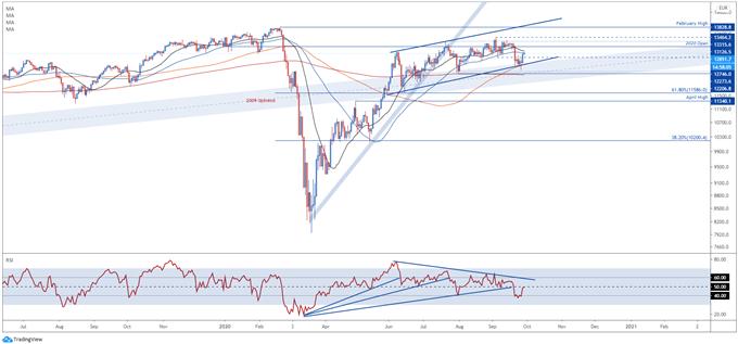 DAX 30 Index Rebound at Risk on Merkel's Warning, Covid-19 Second Wave