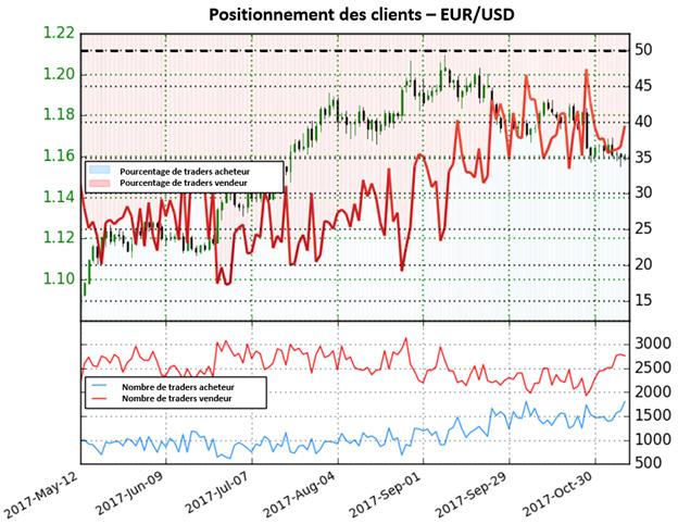 EUR/USD: Sentiment montre désormais un éventuel renversement