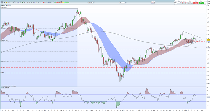 Crude Oil Price Eyeing Break of Near-Term Technical Support