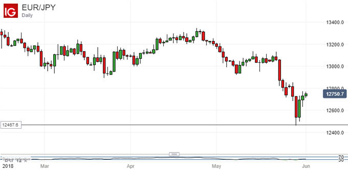 Euro Vs Japanese Yen, Daily Chart.