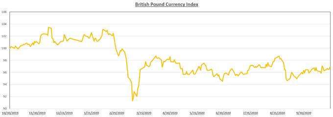 Grafico che mostra l'indice della sterlina britannica