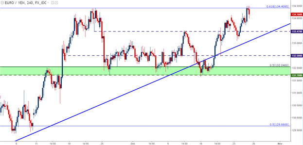 EUR/JPY Technical Analysis: One-Year Highs Hit Fib Resistance pre-ECB