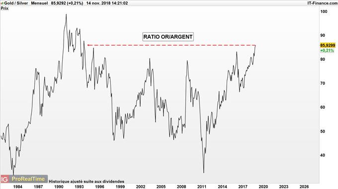 Ratio Or/Argent à son plus haut depuis 1993 à 86.