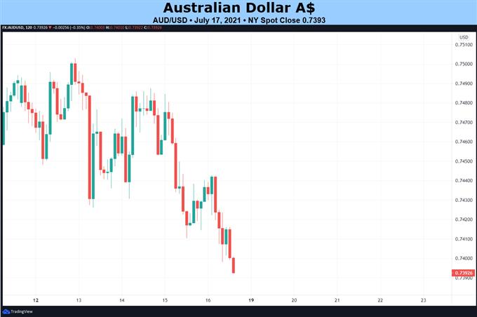 Weekly Fundamental Australian Dollar Forecast: Nothing to Like, No Saving Grace