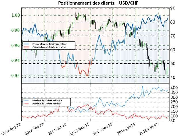 USD/CHF: Depuis le signal, le Dollar est tombé de 7,1%