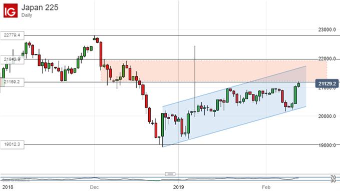 Chart of Nikkei 225 (Daily)