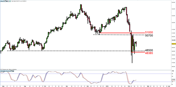 South Africa 40 Cash Index range breakout