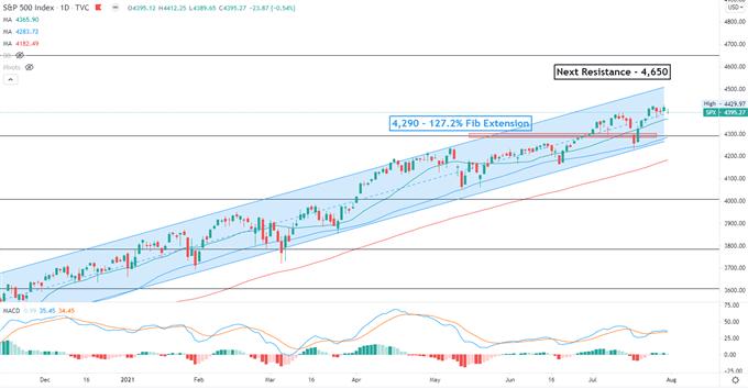 S&P 500 Vadeli İşlemleri Nikkei 225'i Yükseltti, Düzenleyici Riskler Çin Hisselerini Vurdu