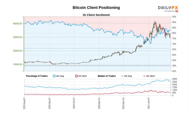 Bitcoin (BTC) Bulls Bid Support, Refuse to Surrender