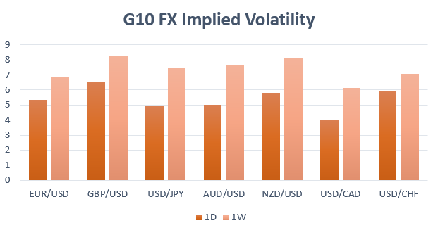 Most Volatile Currencies Next Week - US Dollar, GBP/USD